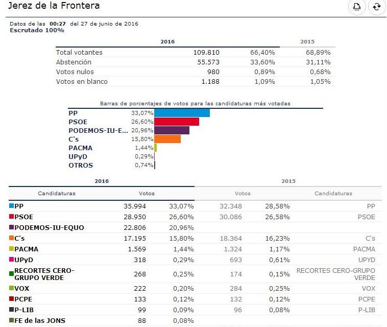 El PP vuelve a ganar en Jerez