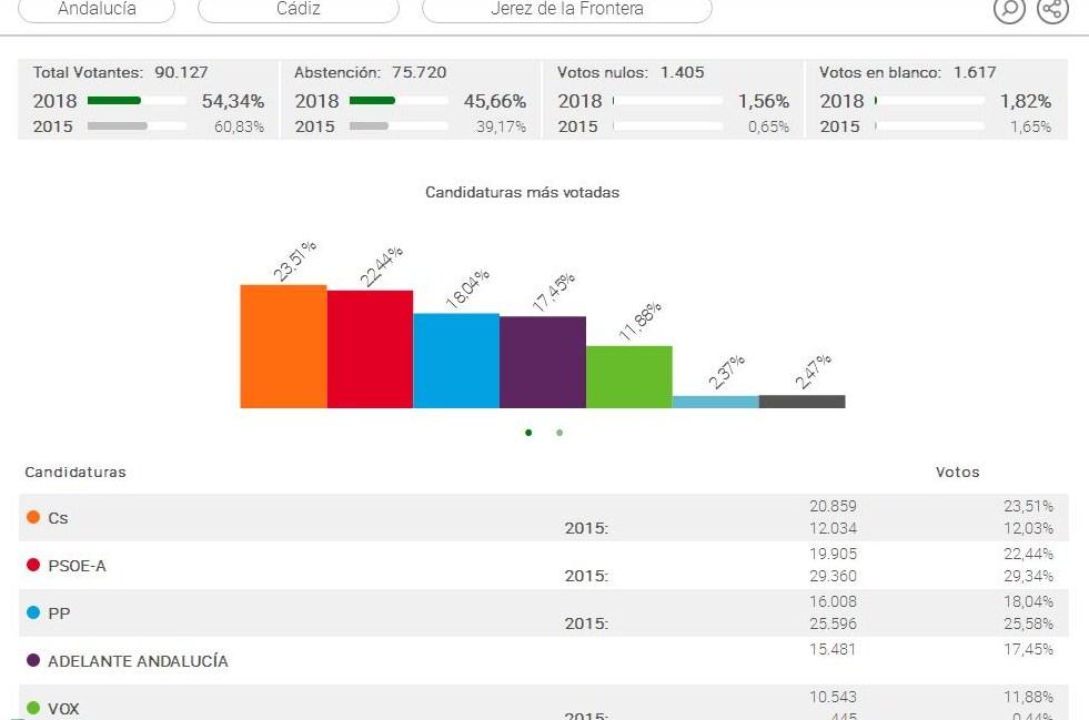 Ciudadanos logra la victoria en Jerez